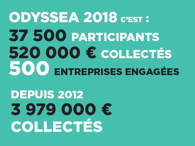 ODYSSEA 2018 en chiffres